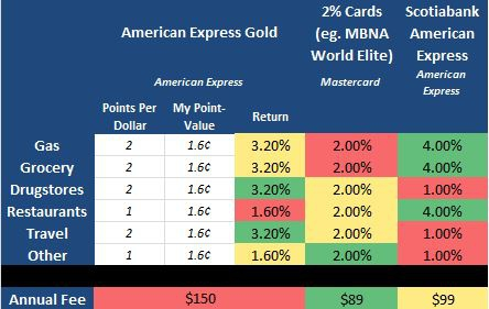 Amex Gold Comparison Table