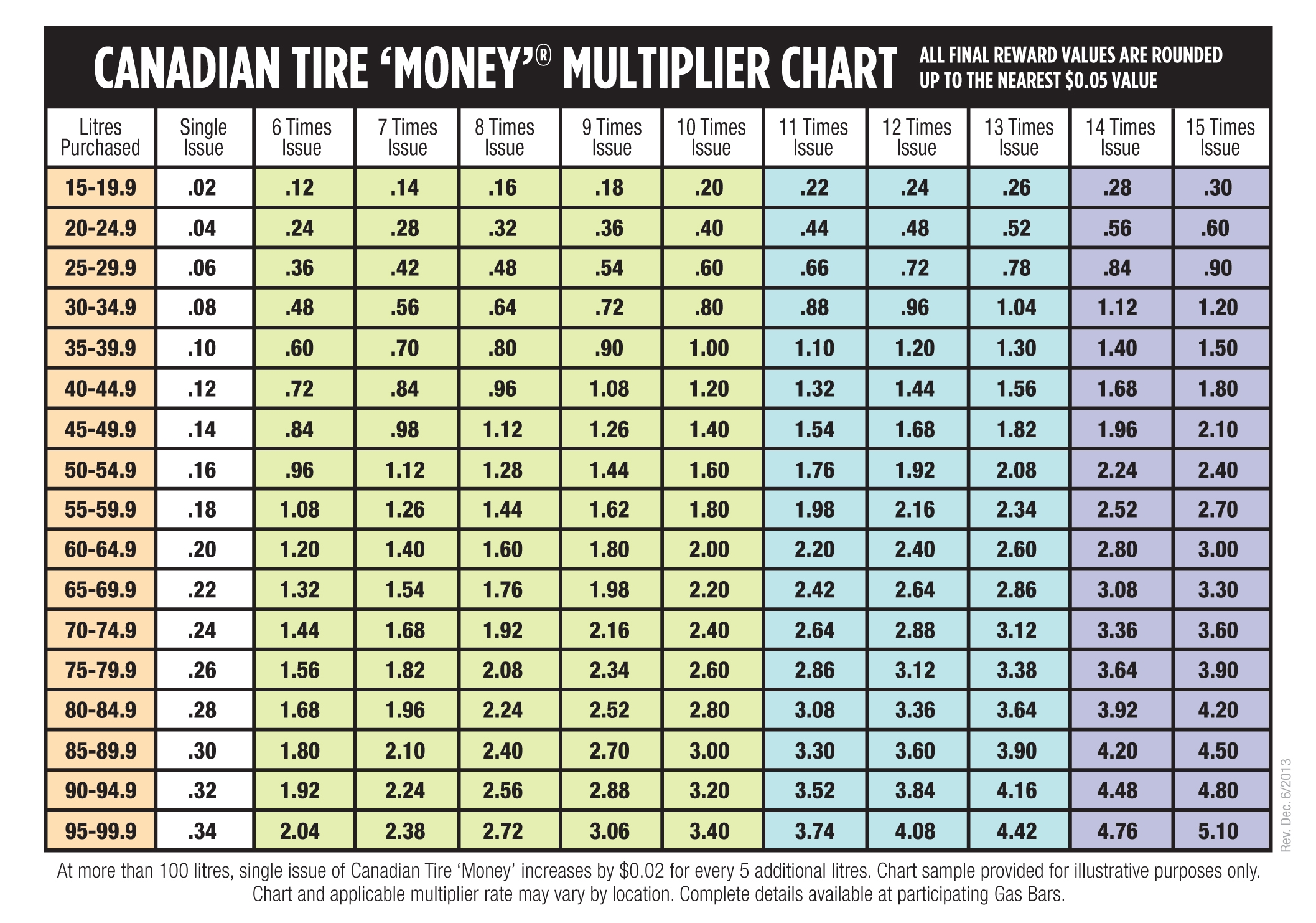 2013 Eng_Fre 7x5 Multiplier CS Chart