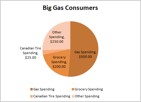 Gas Consumers Pie