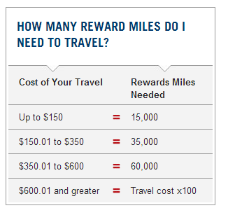 9-capital-one-aspires-travel-redemption-schedule