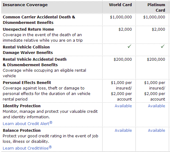 mbna-insurance-coverages