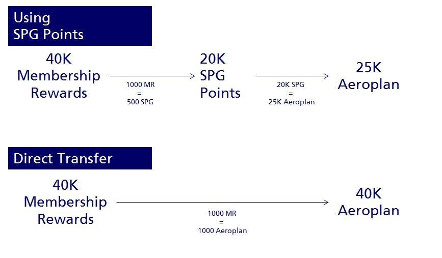 3 - SPG Transfer to Aeroplan