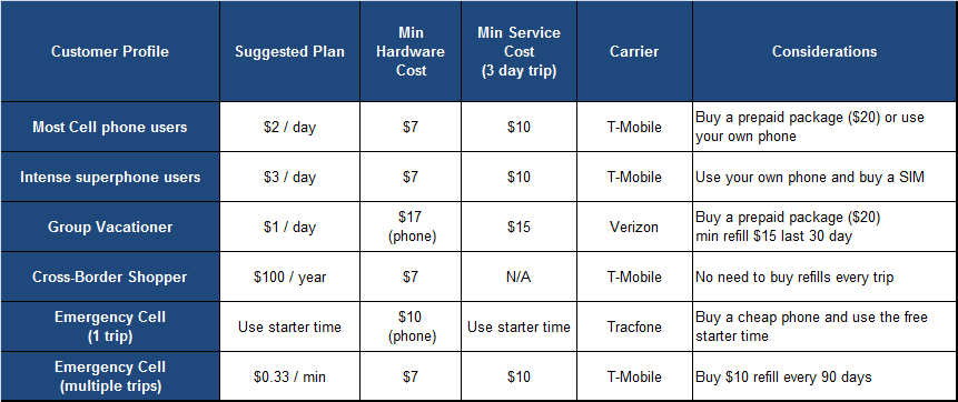local-phone-plan-comparisons