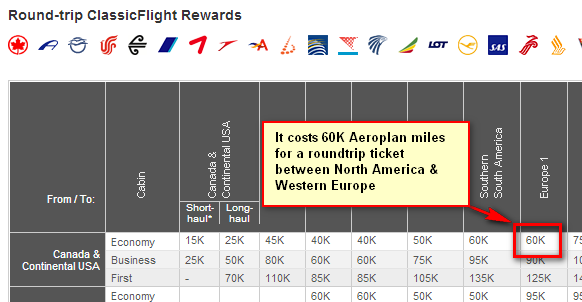 What s the best credit card for europe travel rewards programs