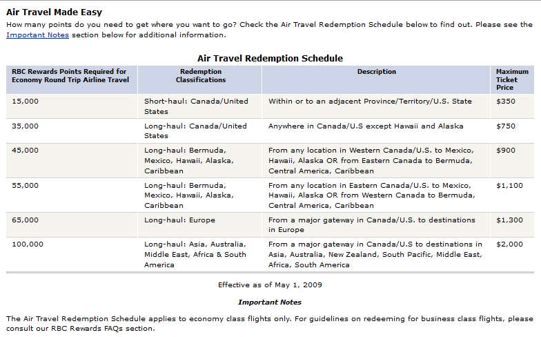 rbc-avion-air-travel-redemption-schedule