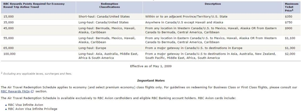 RBC Air Travel Schedule