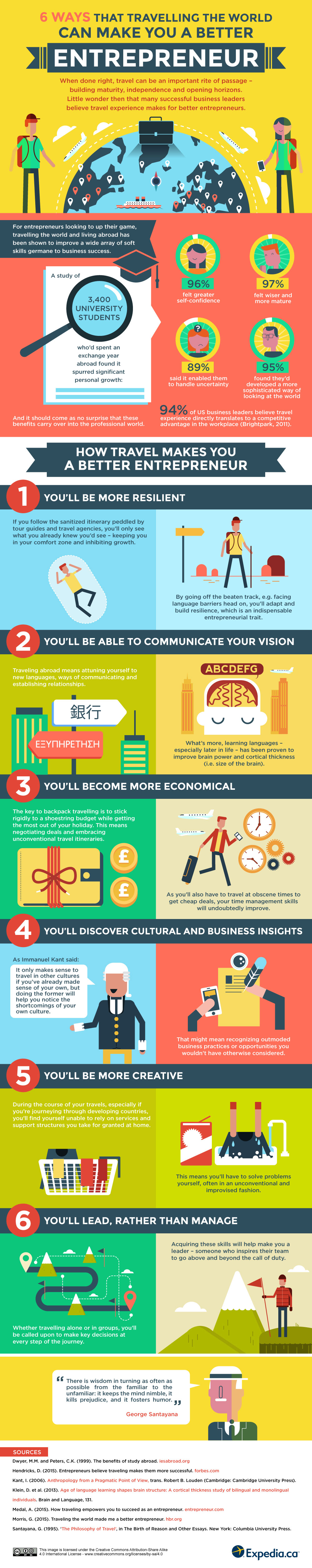 6-ways-that-travelling-the-world-can-make-you-a-better-entrepreneur-V1