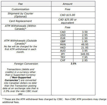 cibc-air-canada-conversion-visa-prepaid-card-fees